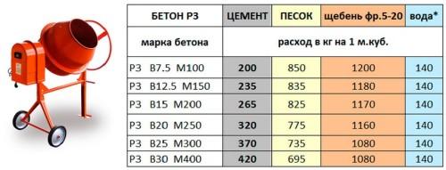 Пропорции для изготовления бетонной смеси различных марок
