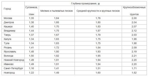 Таблица 1. Уровень промерзания грунта в различных регионах России