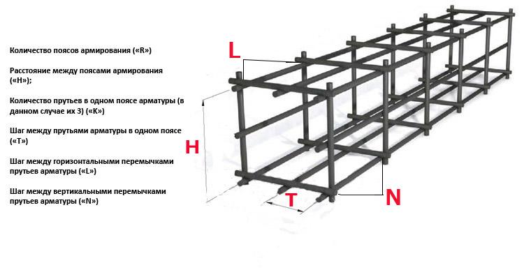 Параметры для расчета арматуры для фундамента