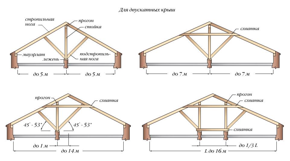 двухскатной крыши. (Схемы