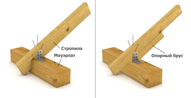 Два способа крепления опорного бруска - в верхнюю и боковыую плоскость