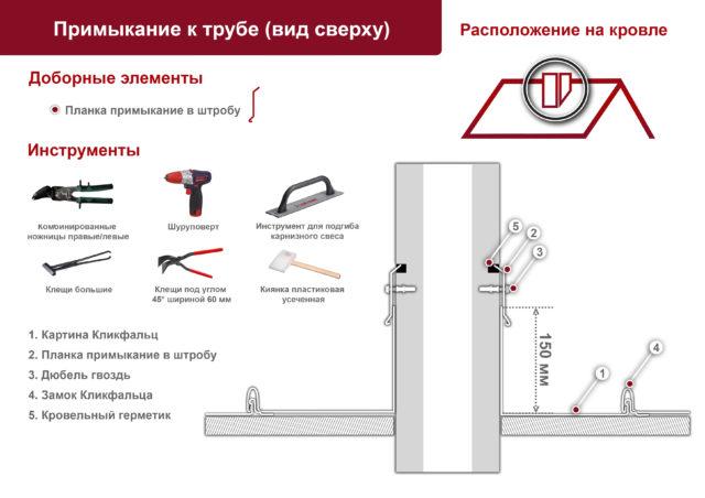 Обход трубы - вид сверху