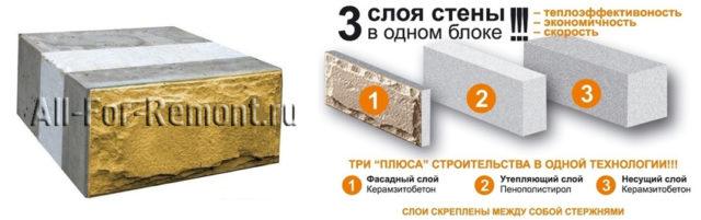 Назначение слоев теплоэффективного блока