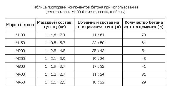 Пропорции для изготовления бетона (цемент М400)