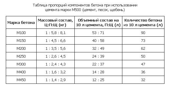 Пропорции для изготовления бетона (цемент М500)