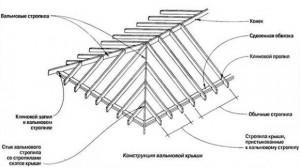Стропила вальмовой крыши или вальмовые стропила