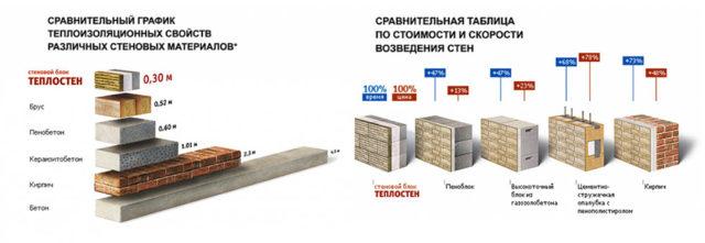 Сравнение теплоблоков с другими материалами в плане теплоизоляции
