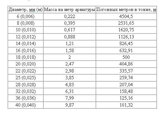 Вес погонного метра арматуры в зависимости от диаметра