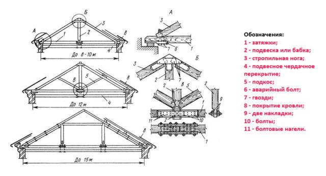 Основные элементы стропильной системы с висячими стропилами