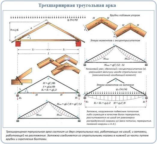 Треугольная шарнирная арка