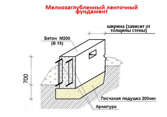 Устройство ленточного мелкозаглубленного фундамента