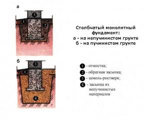Засыпка столбчатого фундамента в зависимости от типа грунта