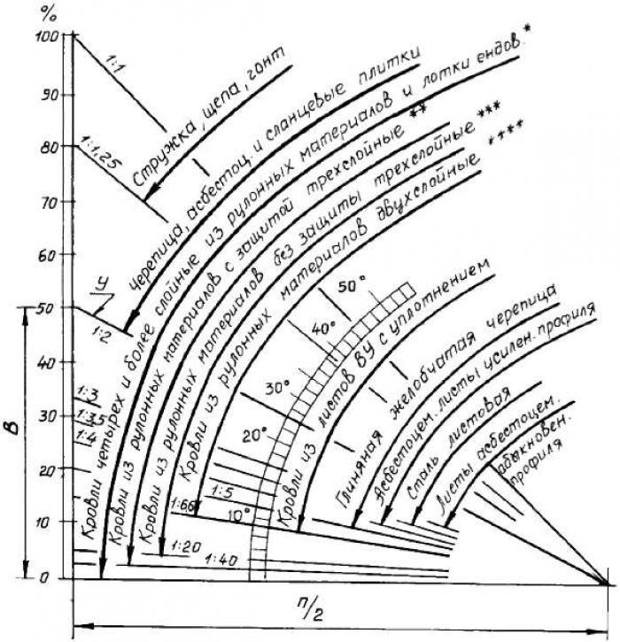 минимальный градус односкатной крыши индекс