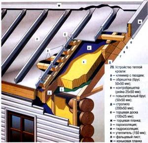 Схема утепления крыши (парог кровли)