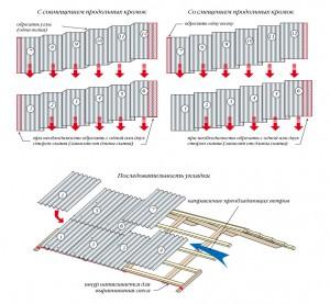 Укладка шифера вразбежку и укладка листов без смещения