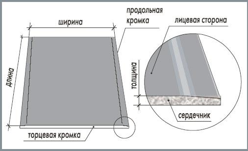 Картинки по запросу размеры листов гипсокартона