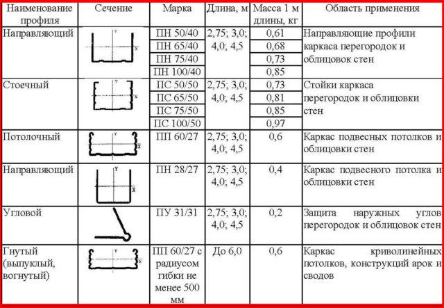 Виды и размеры различных профилей