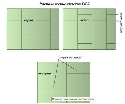 Схема правильного и неправильного крепления ГКЛ к каркасу