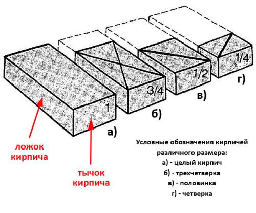 Условные обозначения кирпича разной длины