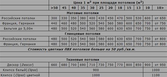 Стоимость кв м натяжного потолка