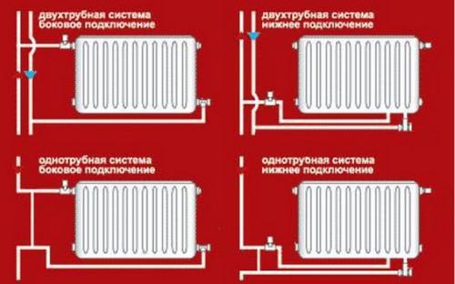 Возможные схемы подключения биметаллических радиаторов к системе отопления