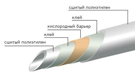 Структура трубы с кислородным слоем