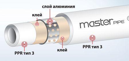Структура армированной трубы
