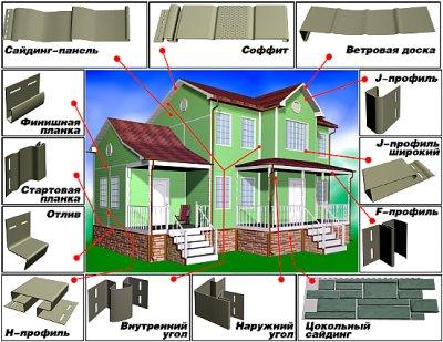 Элементы и крепежи, применяемые при монтаже винилового блок хауса