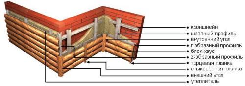 Структура пирога при монтаже блокхауса
