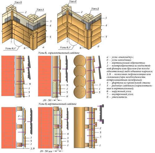 Схемы монтажа блок хауса