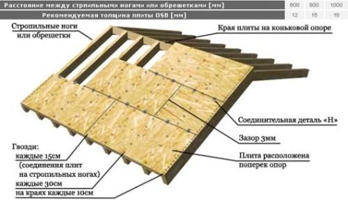 Схема правильной укладки ОСБ на крышу
