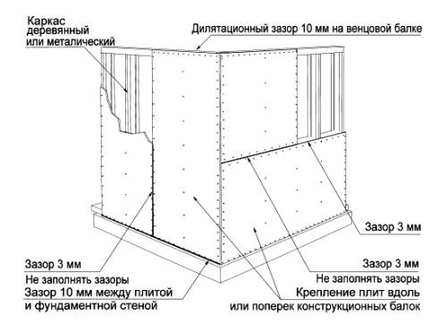 Техника монтажа OSB на стену