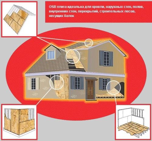 OSB 3 плиту можно использовать для отделки как кровли, так и пола и стен