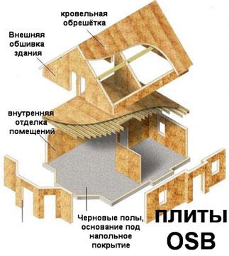 ОСБ плиты используются для обустройства крыши, покрытия пола и возведения стен