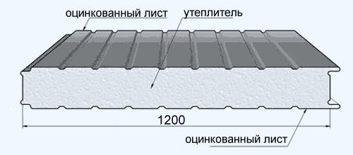 Структура сэндвич-панели