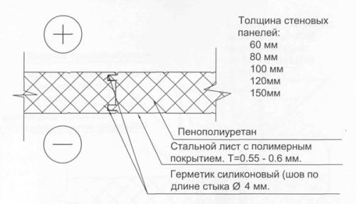 Правила вертикального монтажа сэндвич-панелей
