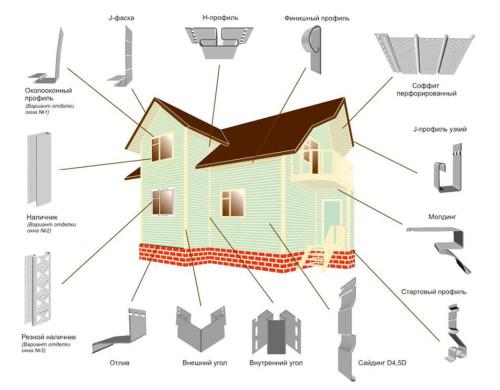 Виды комплектующих элементов и места их применения