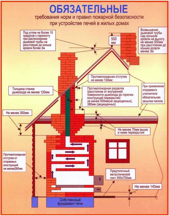 Регламент то дымохода крепления дымоходов на крыше