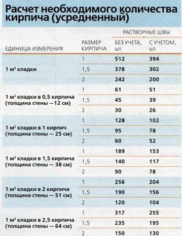 Расчет количества кирпича