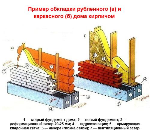 Схема обкладки деревянного дома кирпичом