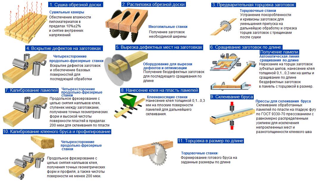 Этапы производства клееного