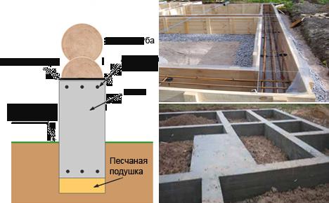 Структура фундамента для бревенчатого дома