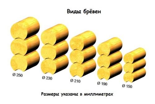 Зависимость рабочей высоты от диаметра бревна