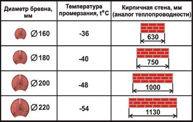Температура промерзания бревна в зависимости от диаметра