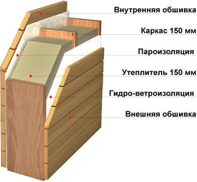 Правильная компоновка пирога при зашивке и утеплении фронтона
