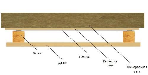 Правильный пирог потолка деревянного дома