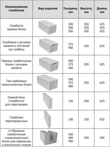 Различные виды газосиликата