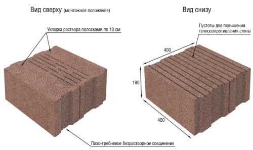 Крупноформатные конструкционные керамзитоблоки