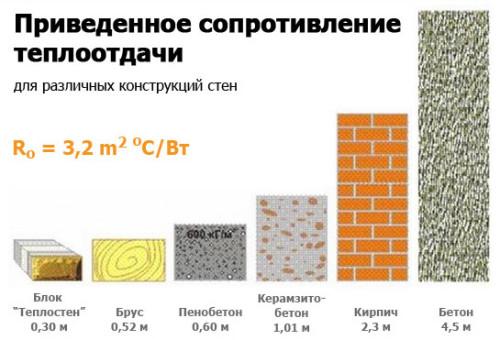 Приведенное сопротивление теплопередачи для различных материалов