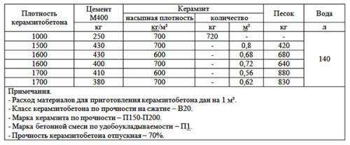 Пропорции компонентов для изготовления керамзитобетонных блоков